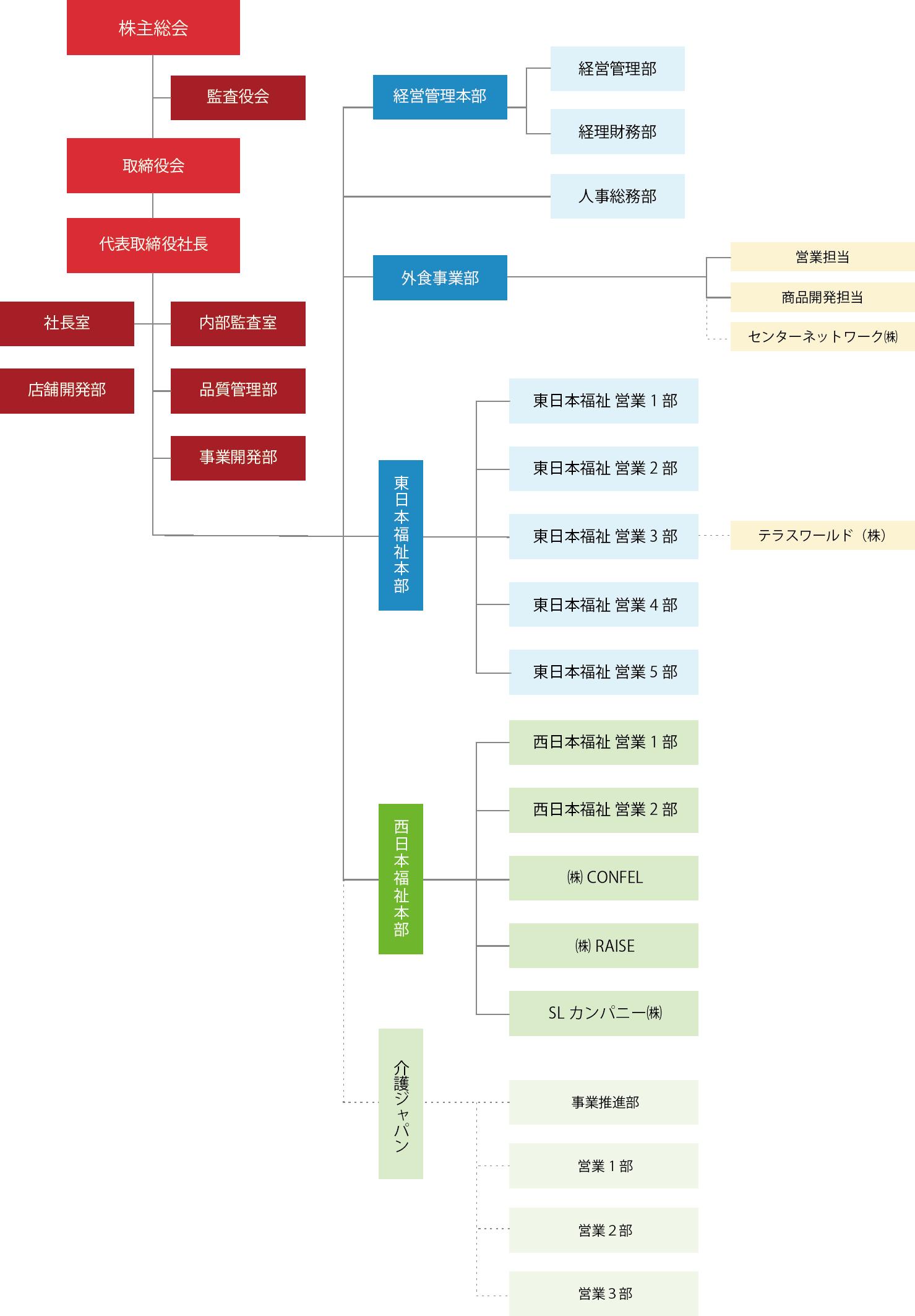 ahcグループ組織図